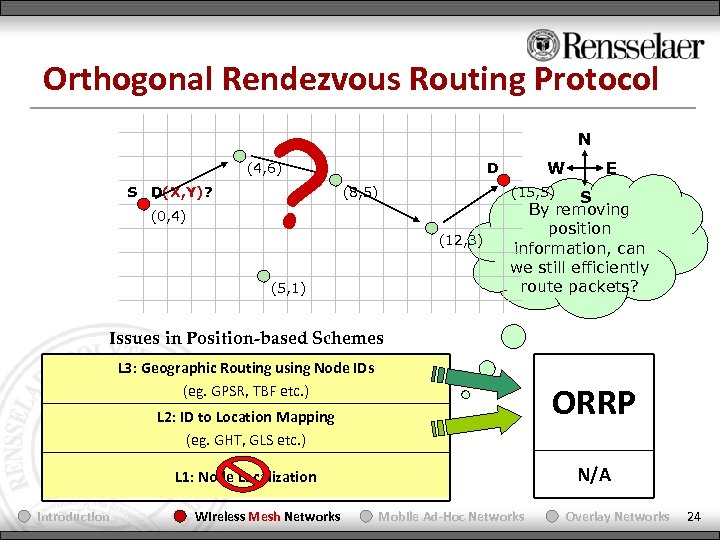Orthogonal Rendezvous Routing Protocol ? N (4, 6) S D(X, Y)? (0, 4) W
