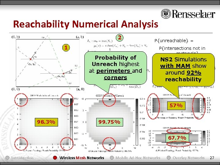 Reachability Numerical Analysis 2 1 Probability of Unreach highest at perimeters and corners P{unreachable}
