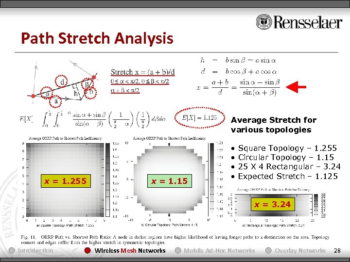 Path Stretch Analysis Average Stretch for various topologies x = 1. 255 x =