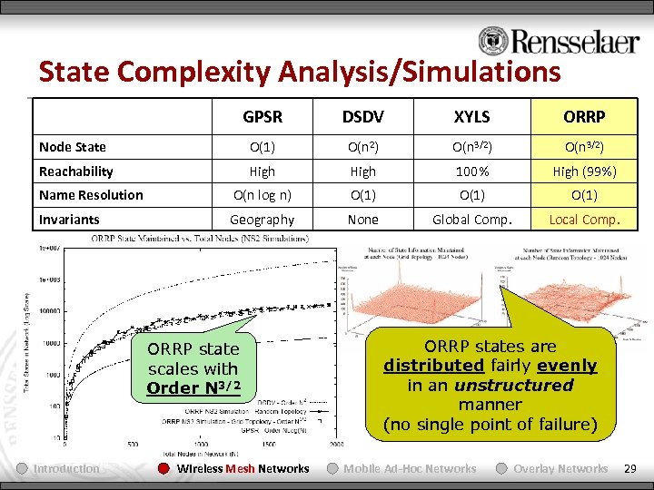 State Complexity Analysis/Simulations GPSR DSDV XYLS ORRP Node State O(1) O(n 2) O(n 3/2)