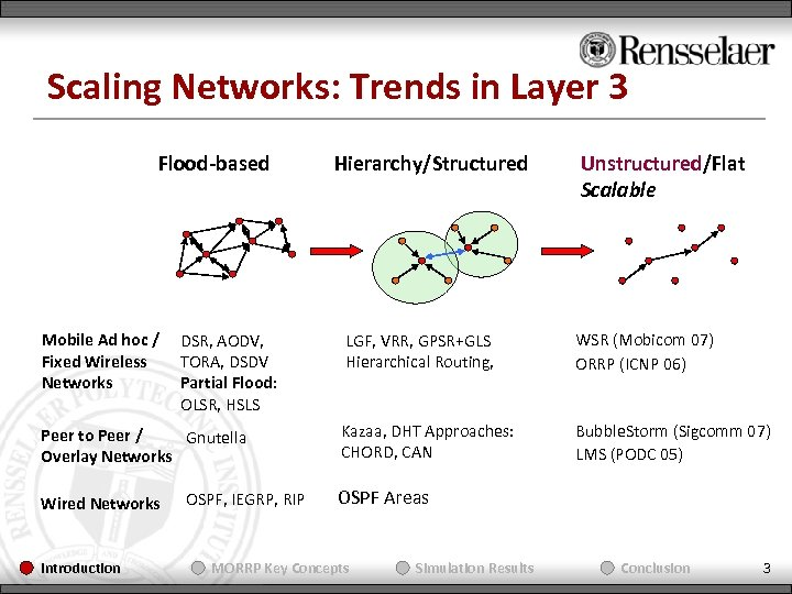 Scaling Networks: Trends in Layer 3 Flood-based Mobile Ad hoc / Fixed Wireless Networks