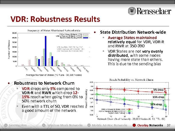 VDR: Robustness Results • State Distribution Network-wide § Average States maintained relatively equal for