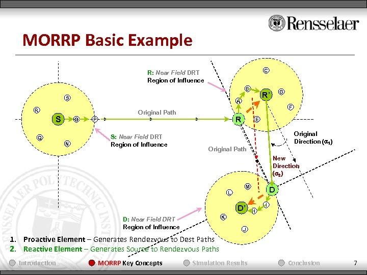 MORRP Basic Example C R: Near Field DRT Region of Influence B S A
