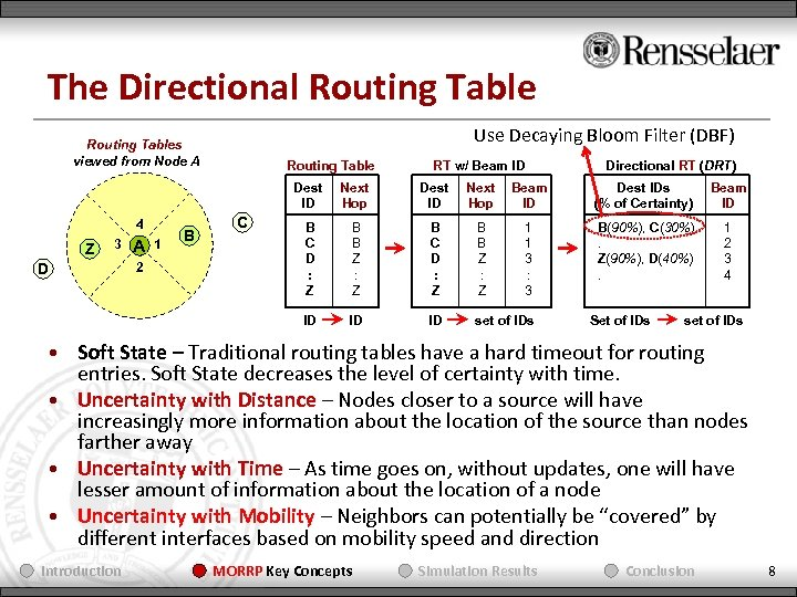 The Directional Routing Table Use Decaying Bloom Filter (DBF) Routing Tables viewed from Node