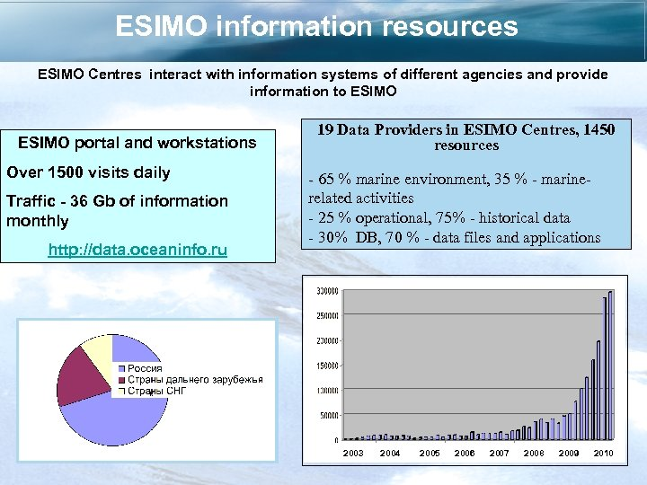 ESIMO information resources ESIMO Centres interact with information systems of different agencies and provide