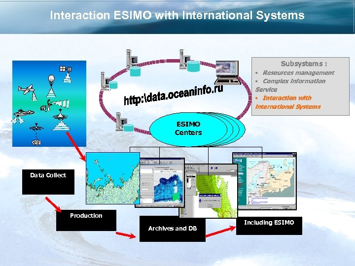 Interaction ESIMO with International Systems Subsystems : • Resources management • Complex information Service