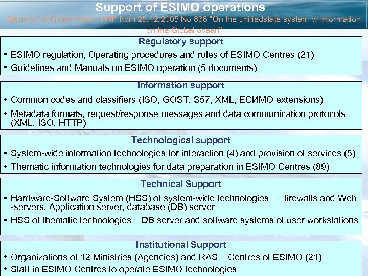 Support of ESIMO operations Decision of Government of RF from 25. 12. 2005 No