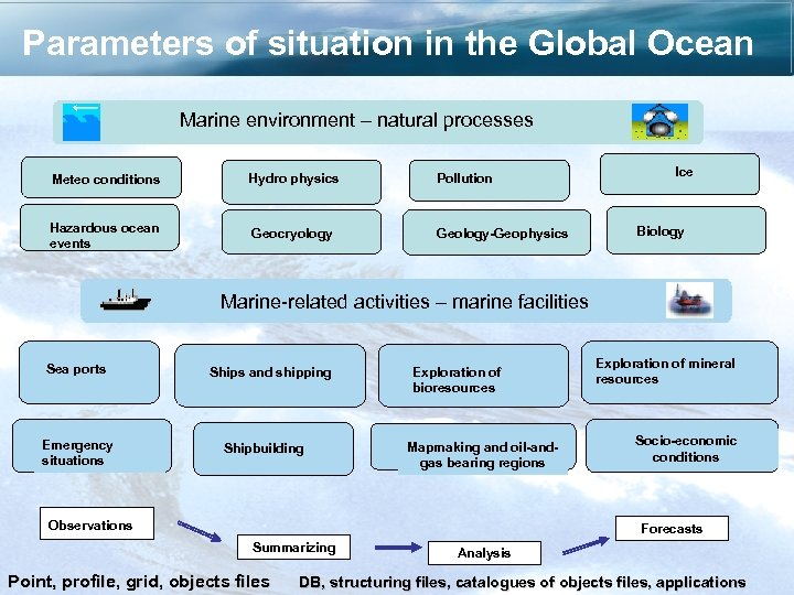 Parameters of situation in the Global Ocean Marine environment – natural processes Meteo conditions