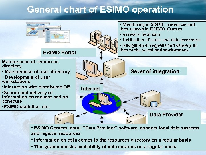 General chart of ESIMO operation • Monitoring of SDDB – resources and data sources