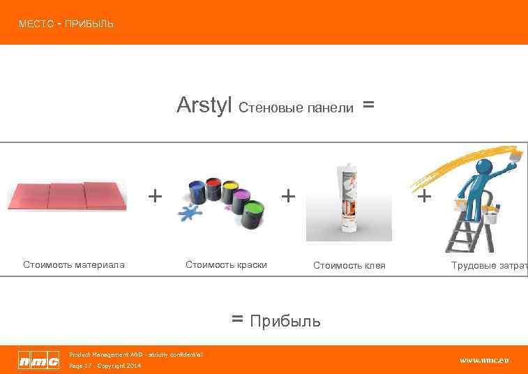 МЕСТО - ПРИБЫЛЬ Arstyl Стеновые панели = + Стоимость материала + Стоимость краски +