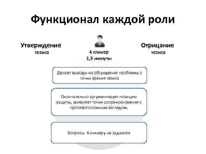 Функционал каждой роли Утверждение тезиса 4 спикер 1, 5 минуты Отрицание Делает выводы из