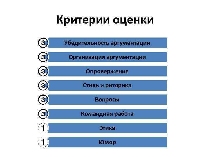 Критерии оценки Убедительность аргументации Организация аргументации Опровержение Стиль и риторика Вопросы Командная работа Этика