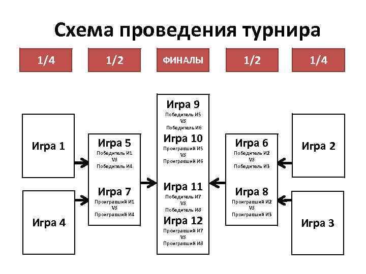 Схема проведения турнира 1/4 1/2 ФИНАЛЫ 1/2 1/4 Игра 6 Игра 2 Игра 9