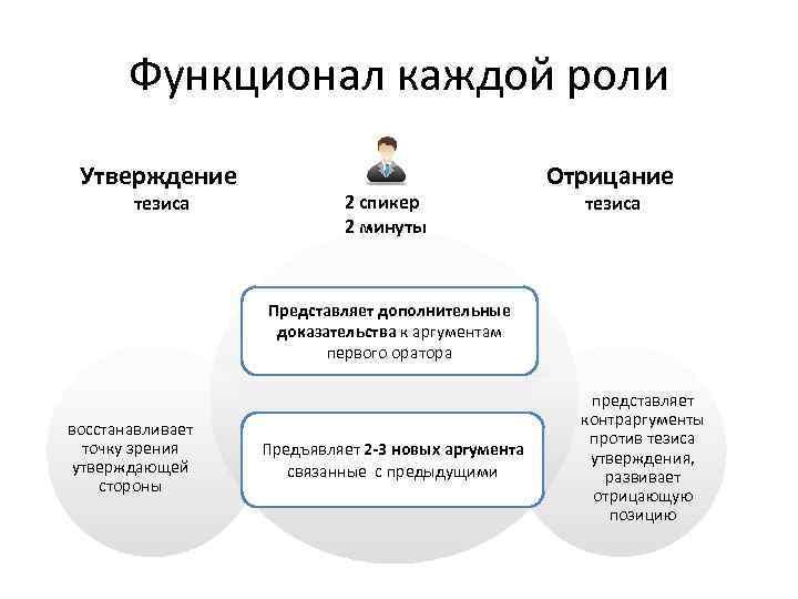 Функционал каждой роли Утверждение тезиса 2 спикер 2 минуты Отрицание тезиса Представляет дополнительные доказательства