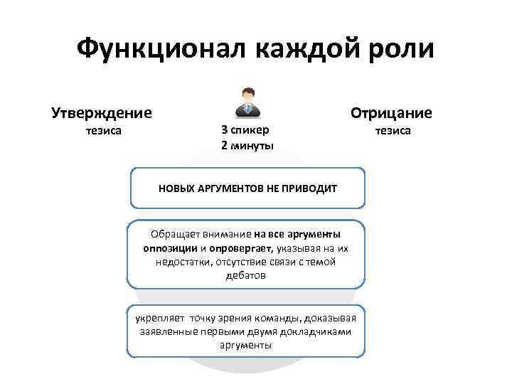 Функционал каждой роли Утверждение тезиса 3 спикер 2 минуты Отрицание НОВЫХ АРГУМЕНТОВ НЕ ПРИВОДИТ