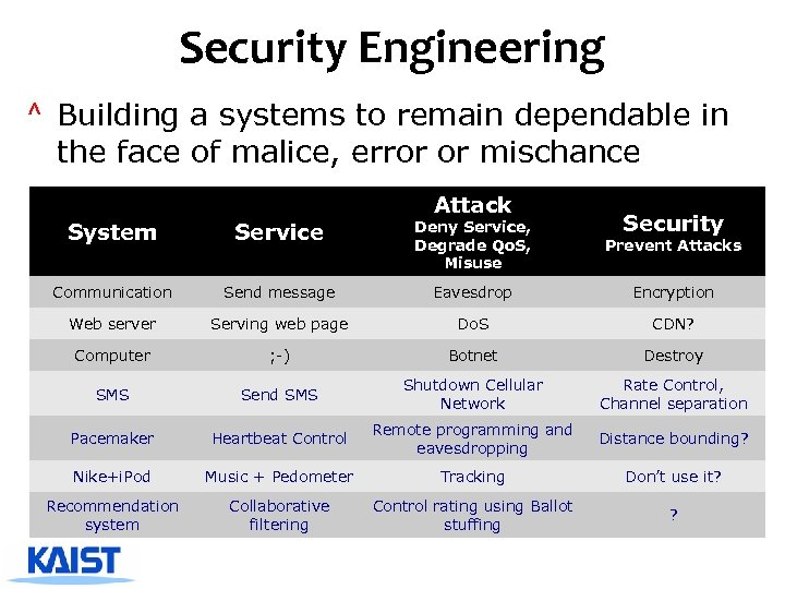Security Engineering ^ Building a systems to remain dependable in the face of malice,