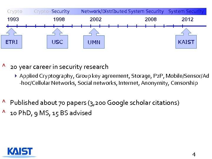 Crypto 1993 ETRI Crypto+Security 1998 USC Network/Distributed System Security 2002 UMN 2008 2012 KAIST