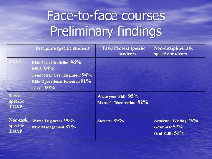 Face-to-face courses Preliminary findings Discipline specific students ESAP MSc Social Statistics MBA Task/Context specific