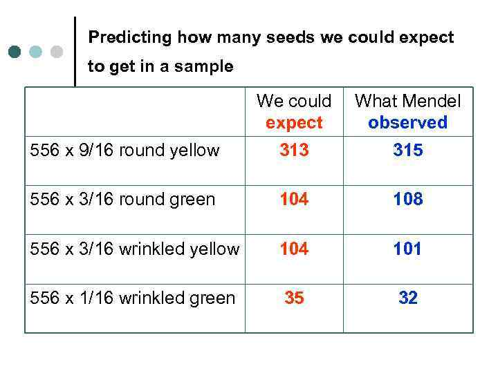 Predicting how many seeds we could expect to get in a sample We could
