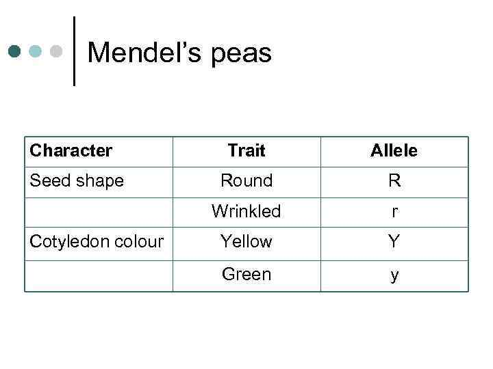 Mendel's peas Character Cotyledon colour Allele Round R Wrinkled Seed shape Trait r Yellow