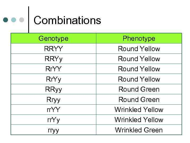 Combinations Genotype RRYY RRYy Rr. YY Rr. Yy RRyy Rryy rr. YY rr. Yy