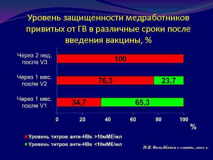 Уровень защищенности медработников привитых от ГВ в различные сроки после введения вакцины, % И.