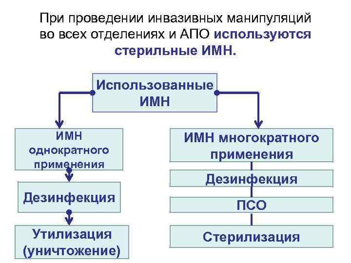 При проведении инвазивных манипуляций во всех отделениях и АПО используются стерильные ИМН. Использованные ИМН