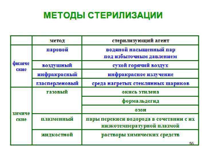 Профилактика профессионального инфицирования вич инфекцией гепатитами