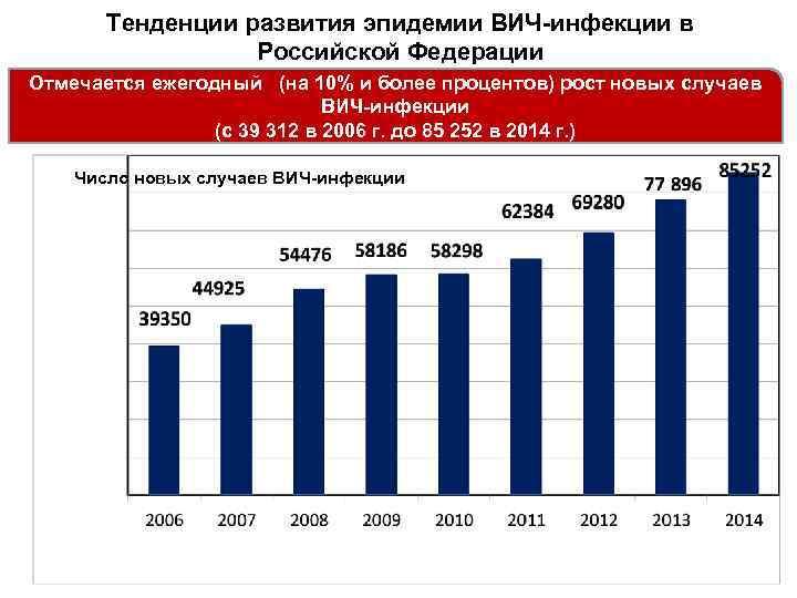 Тенденции развития эпидемии ВИЧ-инфекции в Российской Федерации Отмечается ежегодный (на 10% и более процентов)