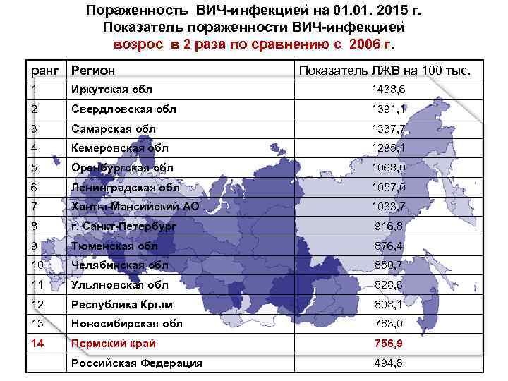 Пораженность ВИЧ-инфекцией на 01. 2015 г. Показатель пораженности ВИЧ-инфекцией возрос в 2 раза по