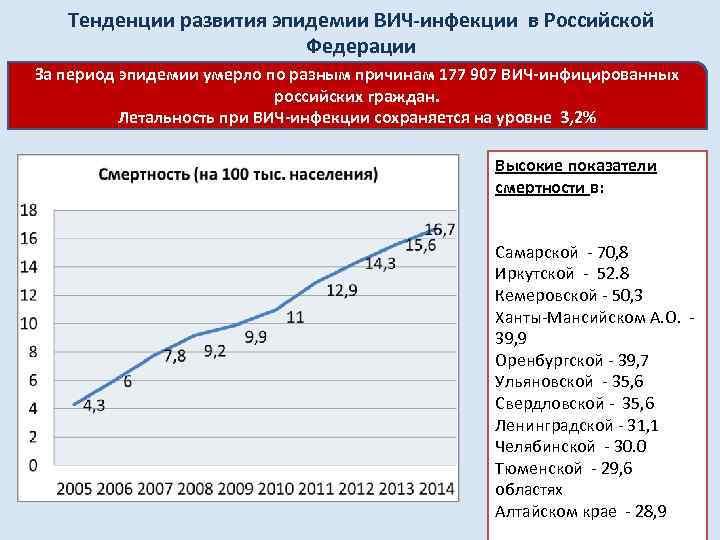 Тенденции развития эпидемии ВИЧ-инфекции в Российской Федерации За период эпидемии умерло по разным причинам