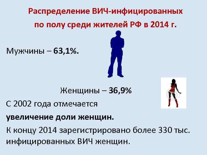 Распределение ВИЧ-инфицированных по полу среди жителей РФ в 2014 г. Мужчины – 63, 1%.
