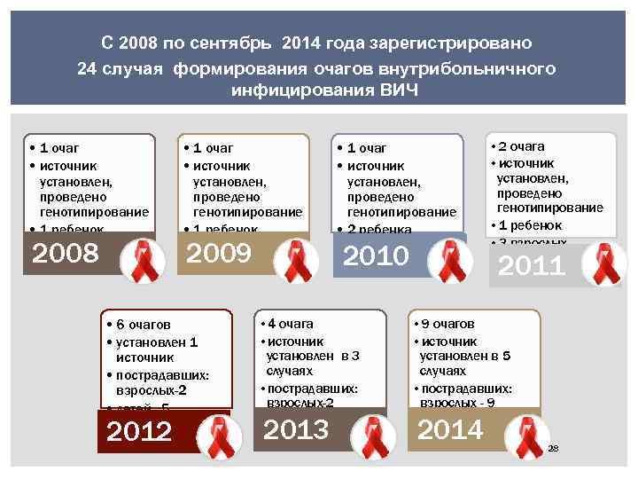 С 2008 по сентябрь 2014 года зарегистрировано 24 случая формирования очагов внутрибольничного инфицирования ВИЧ