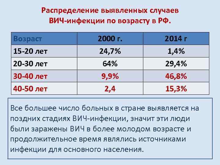 Распределение выявленных случаев ВИЧ-инфекции по возрасту в РФ. Возраст 15 -20 лет 20 -30