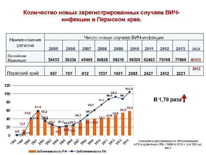 Количество новых зарегистрированных случаев ВИЧинфекции в Пермском крае. Наименование региона Российская Федерация Пермский край