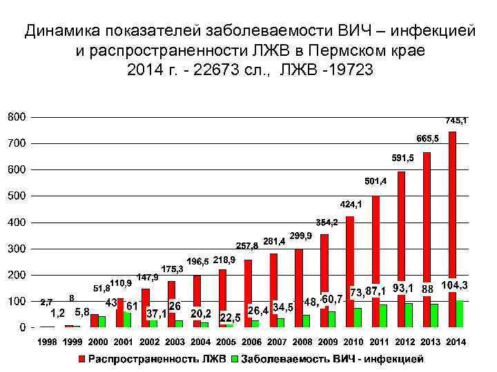 Динамика показателей заболеваемости ВИЧ – инфекцией и распространенности ЛЖВ в Пермском крае 2014 г.