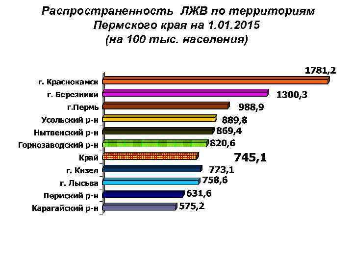 Распространенность ЛЖВ по территориям Пермского края на 1. 01. 2015 (на 100 тыс. населения)