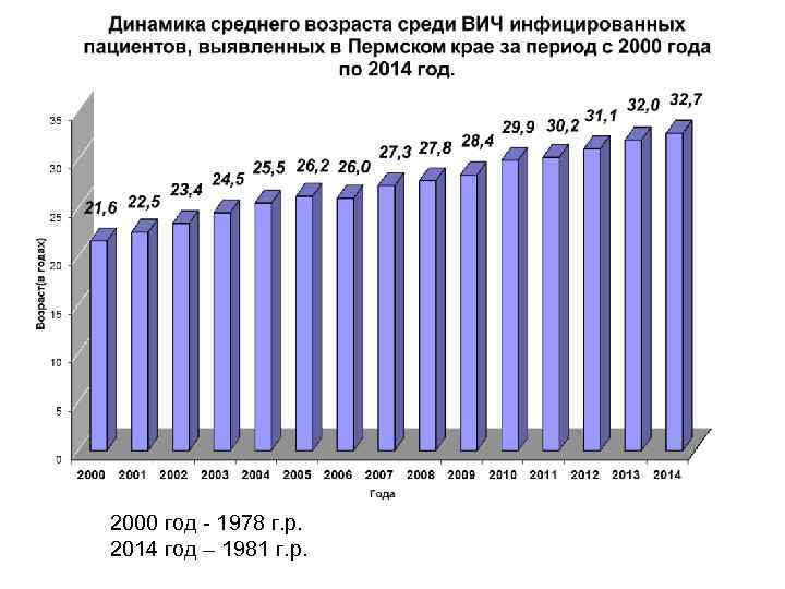 2000 год - 1978 г. р. 2014 год – 1981 г. р.