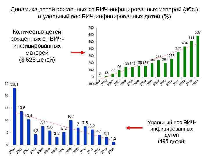 Динамика детей рожденных от ВИЧ-инфицированных матерей (абс. ) и удельный вес ВИЧ-инфицированных детей (%)
