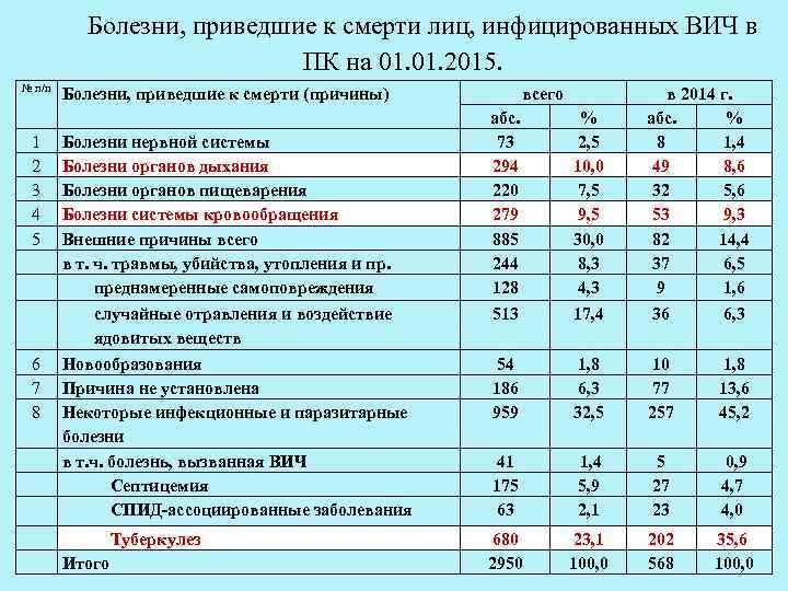 Болезни, приведшие к смерти лиц, инфицированных ВИЧ в ПК на 01. 2015. № п/п