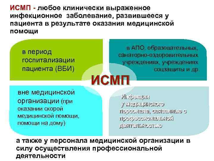 ИСМП - любое клинически выраженное инфекционное заболевание, развившееся у пациента в результате оказания медицинской