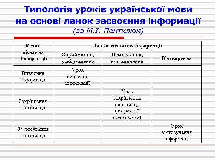 Типологія уроків української мови на основі ланок засвоєння інформації (за М. І. Пентилюк) Етапи