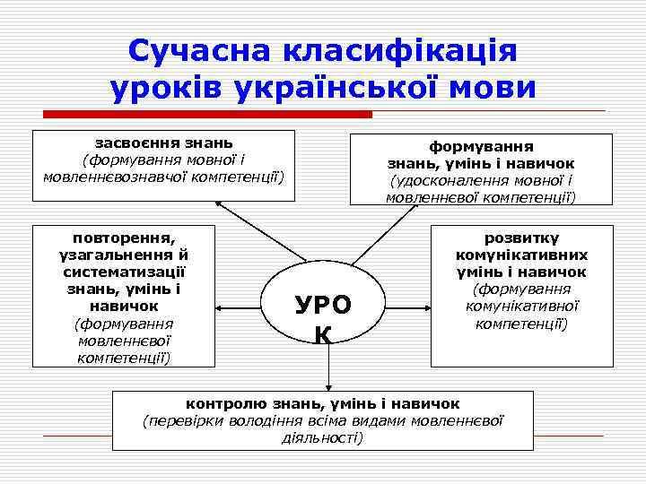 Сучасна класифікація уроків української мови засвоєння знань (формування мовної і мовленнєвознавчої компетенції) повторення, узагальнення