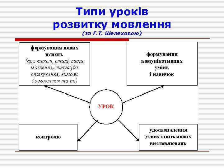 Типи уроків розвитку мовлення (за Г. Т. Шелеховою)