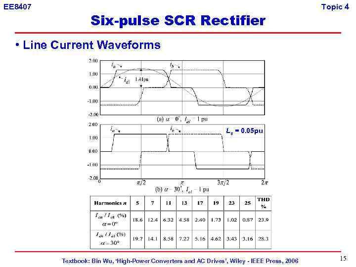 EE 8407 Six-pulse SCR Rectifier Topic 4 • Line Current Waveforms Ls = 0.