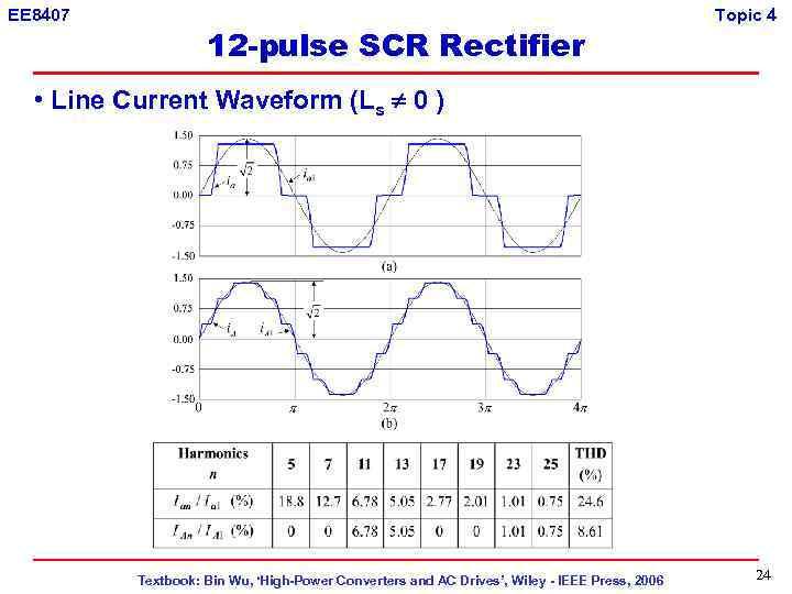 EE 8407 12 -pulse SCR Rectifier Topic 4 • Line Current Waveform (Ls 0