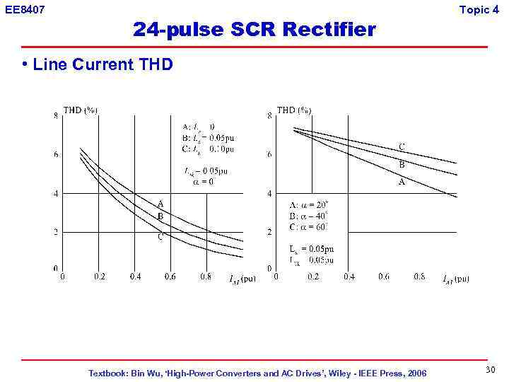 EE 8407 24 -pulse SCR Rectifier Topic 4 • Line Current THD Textbook: Bin