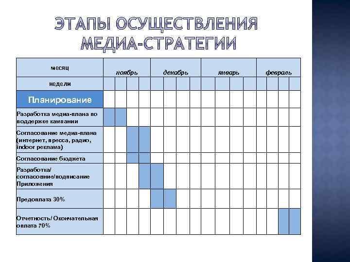 месяц ноябрь недели Планирование декабрь январь февраль Разработка медиа-плана по поддержке кампании Согласование медиа-плана