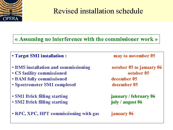 Revised installation schedule « Assuming no interference with the commissioner work » • Target