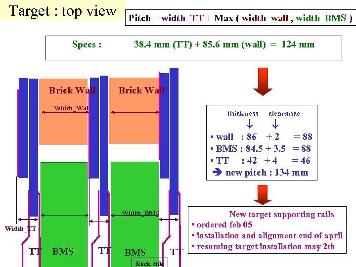 Target : top view Pitch = width_TT + Max ( width_wall , width_BMS )